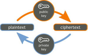 public key encryption/decryption diagram